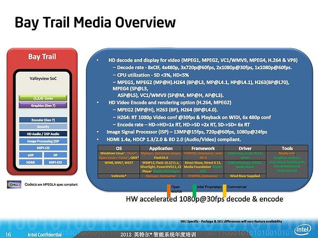 Intel Valleyview-Präsentation (Slide 16)