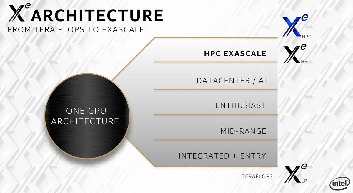 Intel Xe-Architekturen: Xe LP, Xe HP & Xe HPC