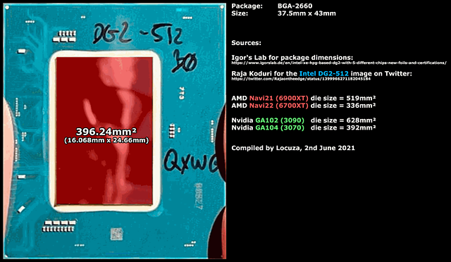Intel DG2-512 Die-Size