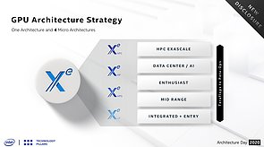 Intel Xe Sub-Architekturen