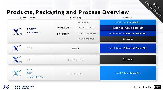 Intel Xe: Packaging & Fertigung