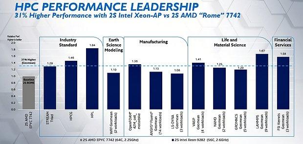 Intel Xeon Platinum 9282 vs. AMD Epyc 7742 (Intel-eigene) Benchmarks