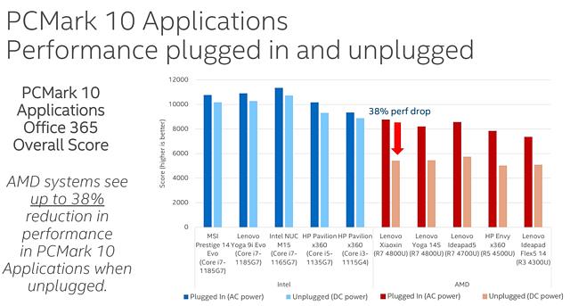 Intel vs. AMD Performance-Differenz im Batterie-Betrieb