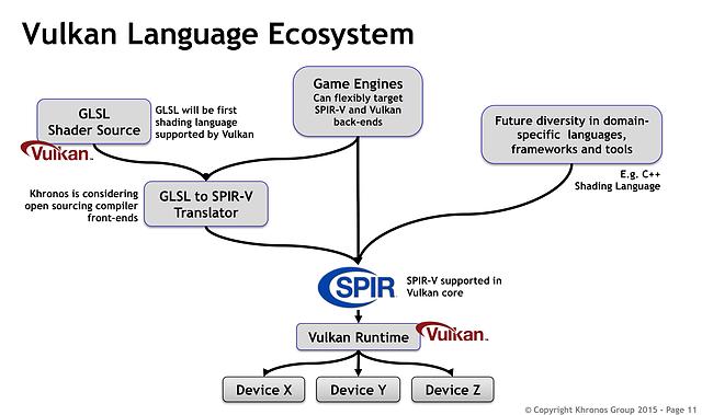 """Khronos Group """"Vulkan"""" Präsentation (Slide 11)"""