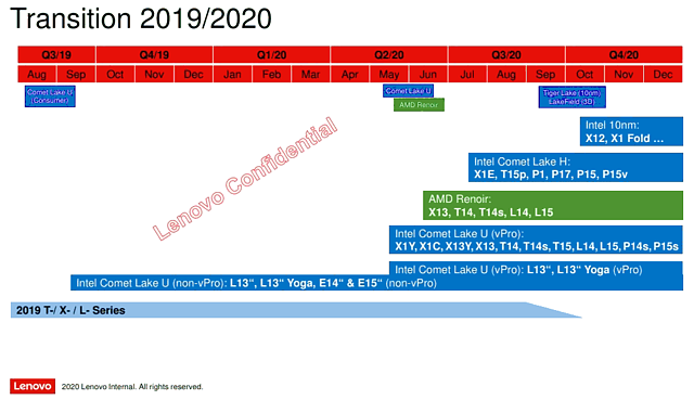 Lenovo Notebook-Roadmap 2019-2020