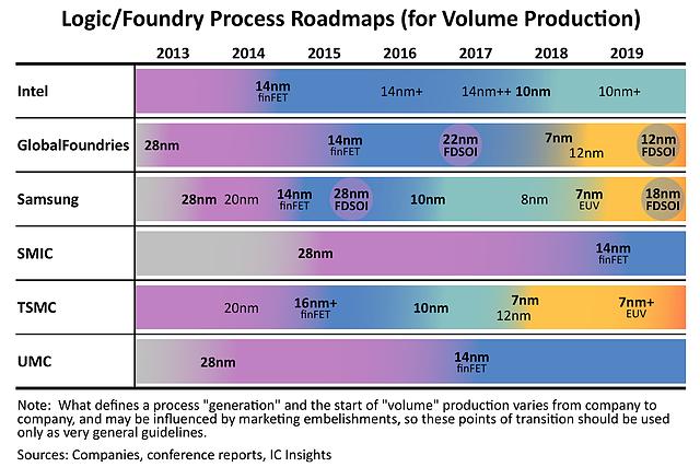 Logic/Foundry Process Roadmap 2013-2019