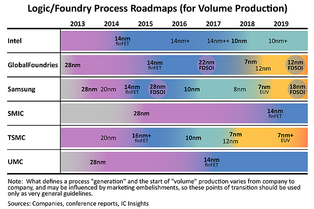 Logic/Foundry Process Roadmap 2013-2019