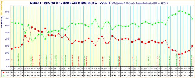 Marktanteile Grafikchips für Desktop-Grafikkarten 2002 bis Q2/2016
