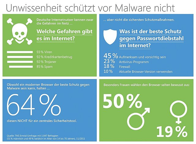 Phishingschutz-Umfrage von Microsoft