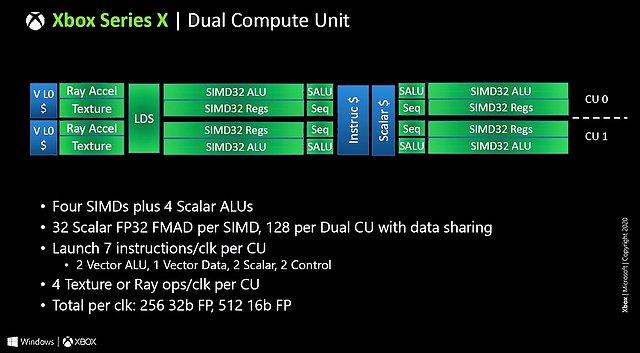 "Microsoft Xbox Series X ""Dual Compute Unit"" Blockdiagramm"