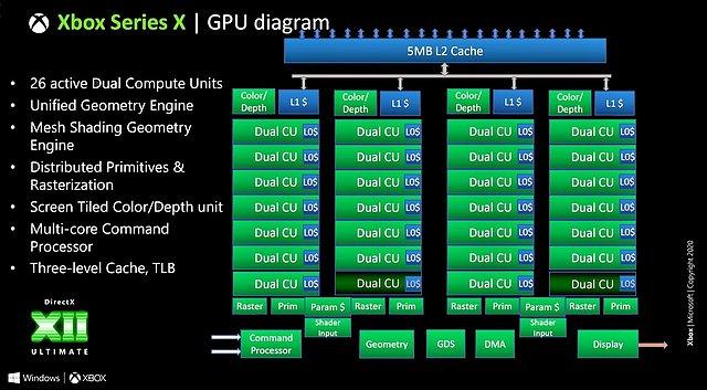 Microsoft Xbox Series X GPU-Blockdiagramm