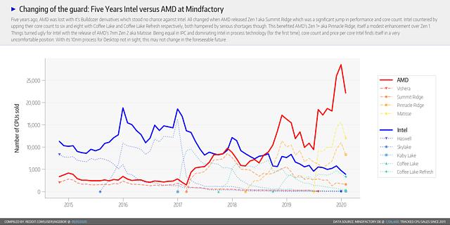 Mindfactory CPU-Verkäufe von 2015 bis Januar 2020