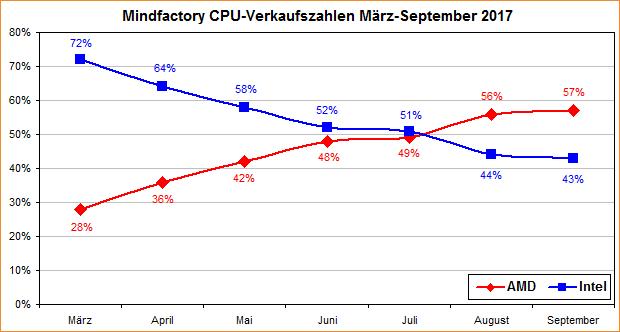 Mindfactory CPU-Verkaufszahlen (aktuelle CPU-Gen.) von März bis September 2017