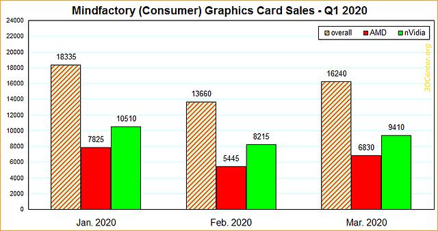 Mindfactory Grafikkarten-Verkäufe Q1/2020