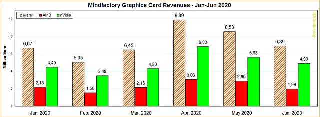 Mindfactory Grafikkarten-Umsätze Januar-Juni 2020