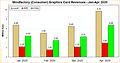 Mindfactory Grafikkarten-Umsätze Januar-April 2020