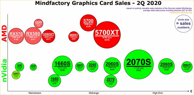 Mindfactory Grafikkarten-Verkäufe Q2/2020 (nach Modellen)