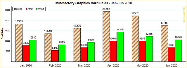 Mindfactory Grafikkarten-Verkäufe Januar-Juni 2020
