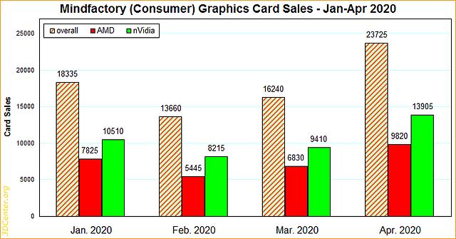 Mindfactory Grafikkarten-Verkäufe Januar-April 2020