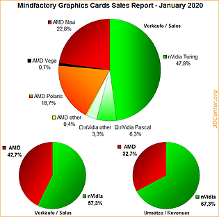 Mindfactory Graphics Cards Sales Report - January 2020
