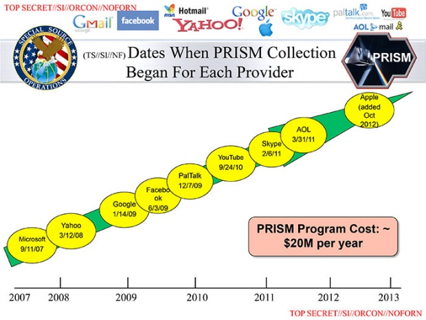 "NSA ""PRISM"""