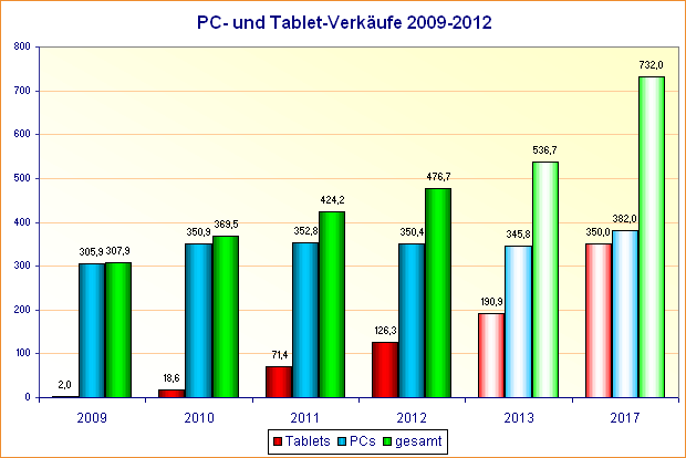 PC- und Tablet-Verkäufe 2009-2012