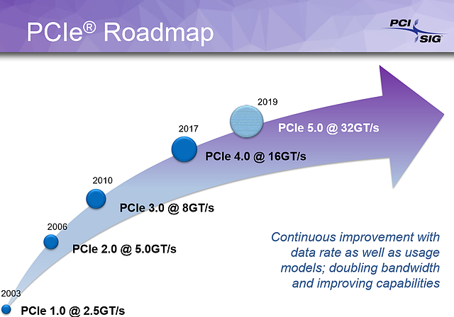 PCI-SIG PCI Express Roadmap (August 2017)