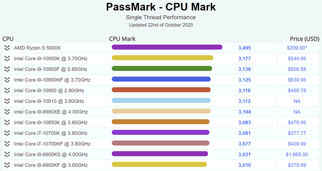 PassMark CPUMark Singlethread-Performance Rangliste vom 22. Oktober 2022