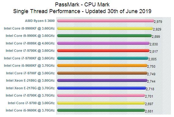 Passmark CPU Mark Singlethread-Chart vom 30. Juni 2019
