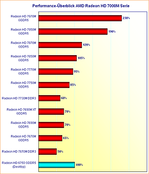 Performance-Überblick AMD Radeon HD 7000 Serie