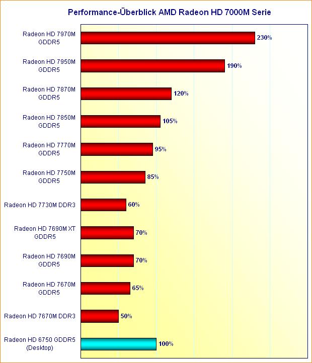 Performance-Überblick AMD Radeon HD 7000 Serie