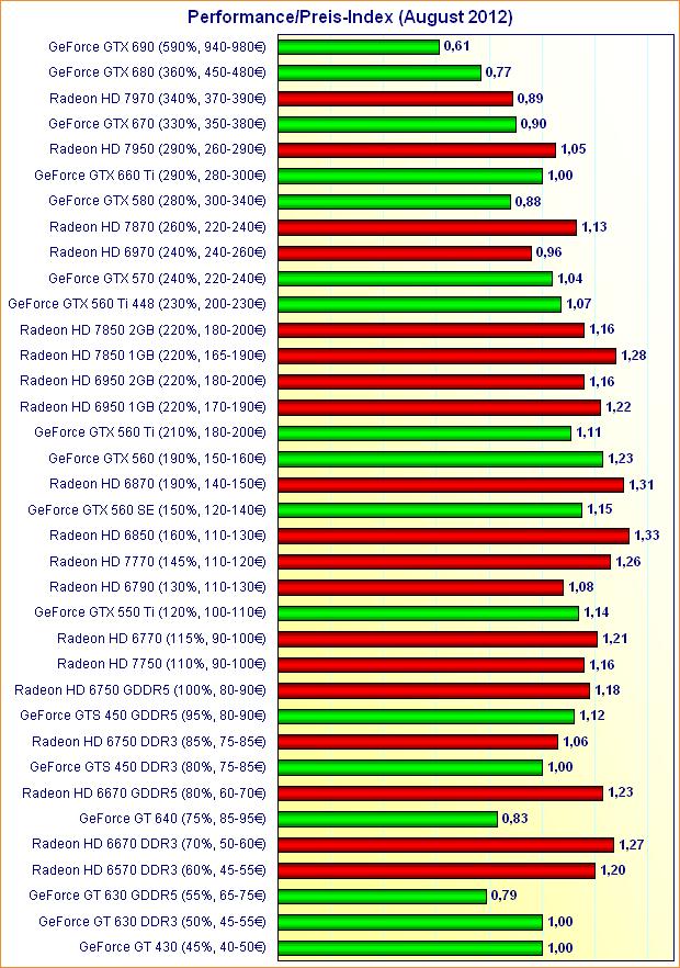 Grafikkarten Performance/Preis-Index (August 2012)