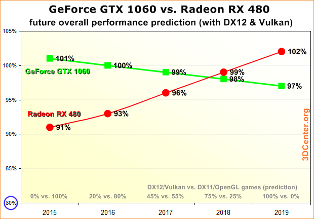 Performance-Prognose GeForce GTX 1060 & Radeon RX 480 (von anno 2016)