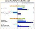 Performance-Rennen AMD RDNA2 vs. nVidia Ampere: Dezember 2020 zu Juni 2021