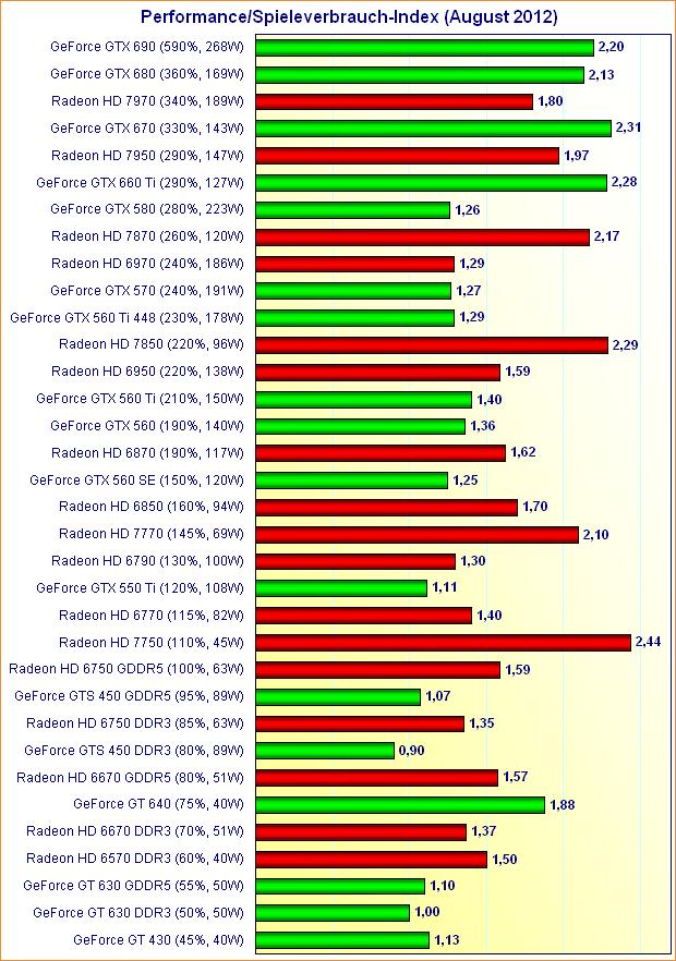 Grafikkarten Performance/Spieleverbrauch-Index (August 2012)