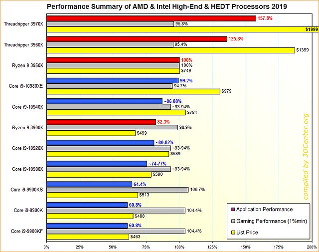 Performance-Übersicht AMD & Intel HighEnd/HEDT-Prozessoren 2019