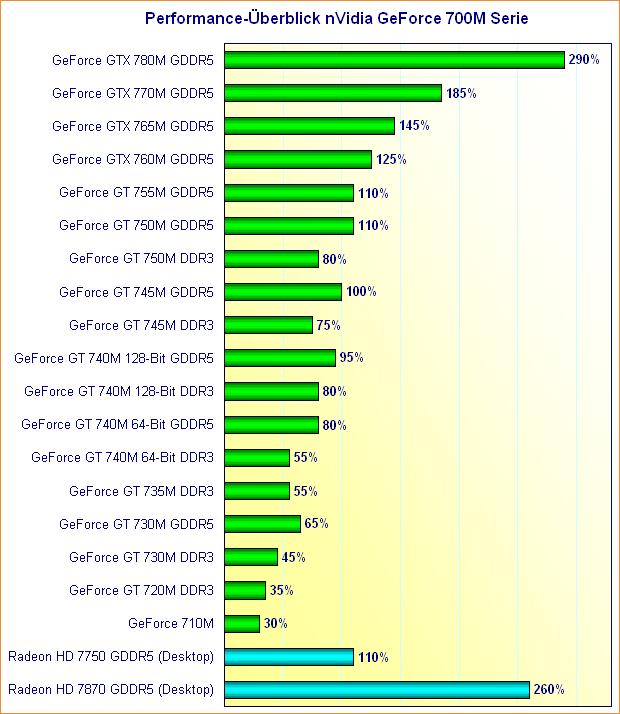 Performance-Überblick nVidia GeForce 700M Serie