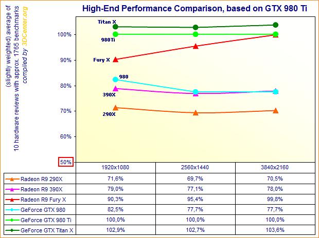 Performance-Vergleich Enthusiasten-Grafikkarten (Ende Juni 2015)