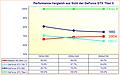 Performance-Vergleich aus Sicht der GeForce GTX Titan X (relativ)