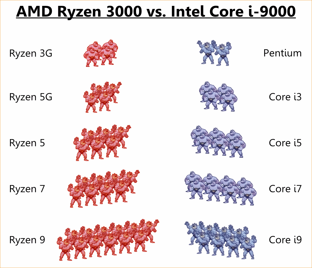 AMD vs. Intel (2019)