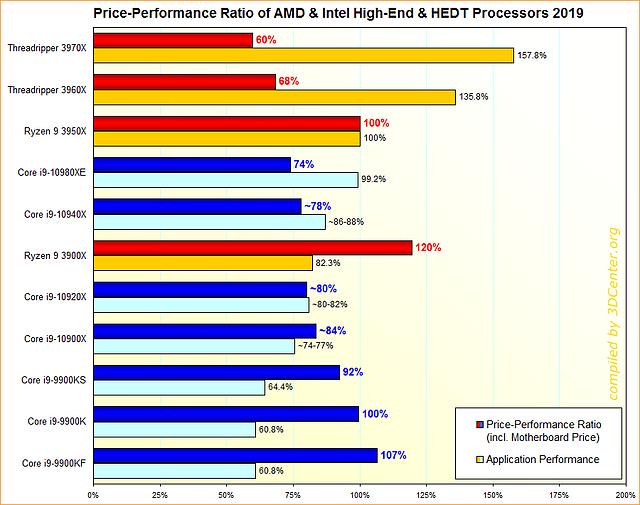 Performance/Preis-Verhältnisse AMD & Intel HighEnd/HEDT-Prozessoren 2019