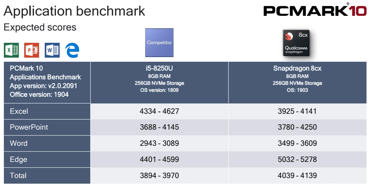 "Qualcomm ""Snapdragon 8cx"" Anwendungs-Benchmarks"