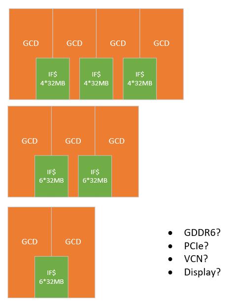 RDNA3 MultiChip/Chiplet - Ansätze & Möglichkeiten, Bild 4