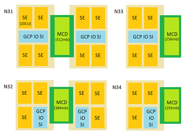 RDNA3 MultiChip/Chiplet – Ansätze & Möglichkeiten, Bild 6