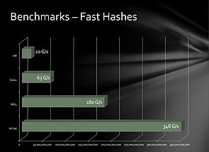 Radeon GPU-Cluster – Hashes-Benchmarks