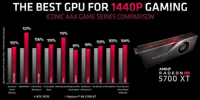 Radeon RX 5700 XT AMD-eigene Benchmarks