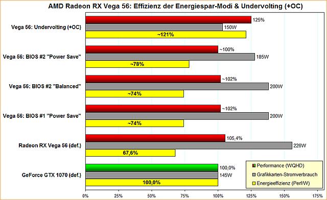 AMD Radeon RX Vega 56: Effizienz der Energiespar-Modi & Undervolting (+OC)