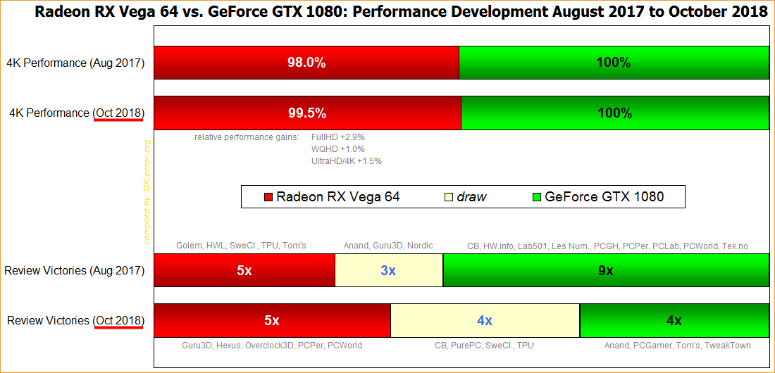 Radeon RX Vega 64 vs. GeForce GTX 1080 – Performance Development August 2017 to October 2018