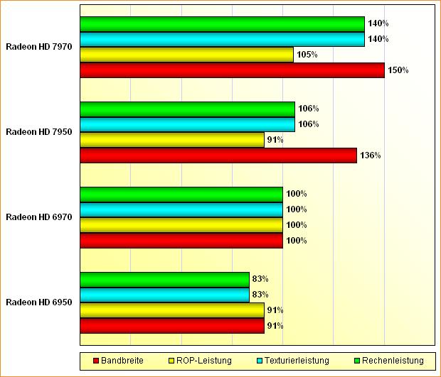Rohleistungs-Vergleich Radeon HD 6950, 6970, 7950 & 7970 (aktualisiert)