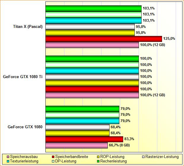 Rohleistungs-Vergleich GeForce GTX 1080, GeForce GTX 1080 Ti & Titan X (Pascal)